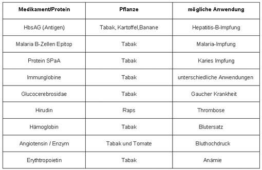 Quelle der tabelle http www monsanto de service broschueren